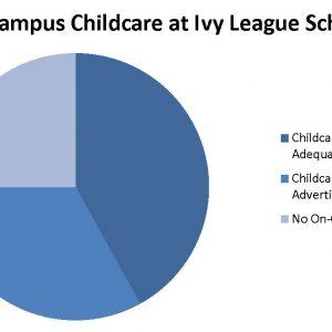 Ivy League Report